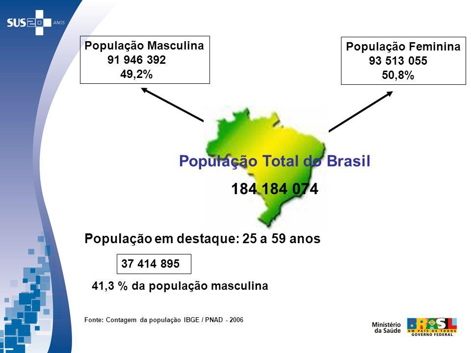 População Masculina 91 946 392 49,2% População Feminina 93 513 055 50,8% População em destaque: 25 a 59 anos 41,3 % da população masculina Fonte: Cont