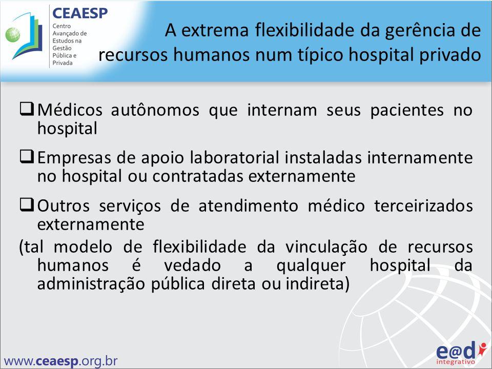 Médicos autônomos que internam seus pacientes no hospital Empresas de apoio laboratorial instaladas internamente no hospital ou contratadas externamen