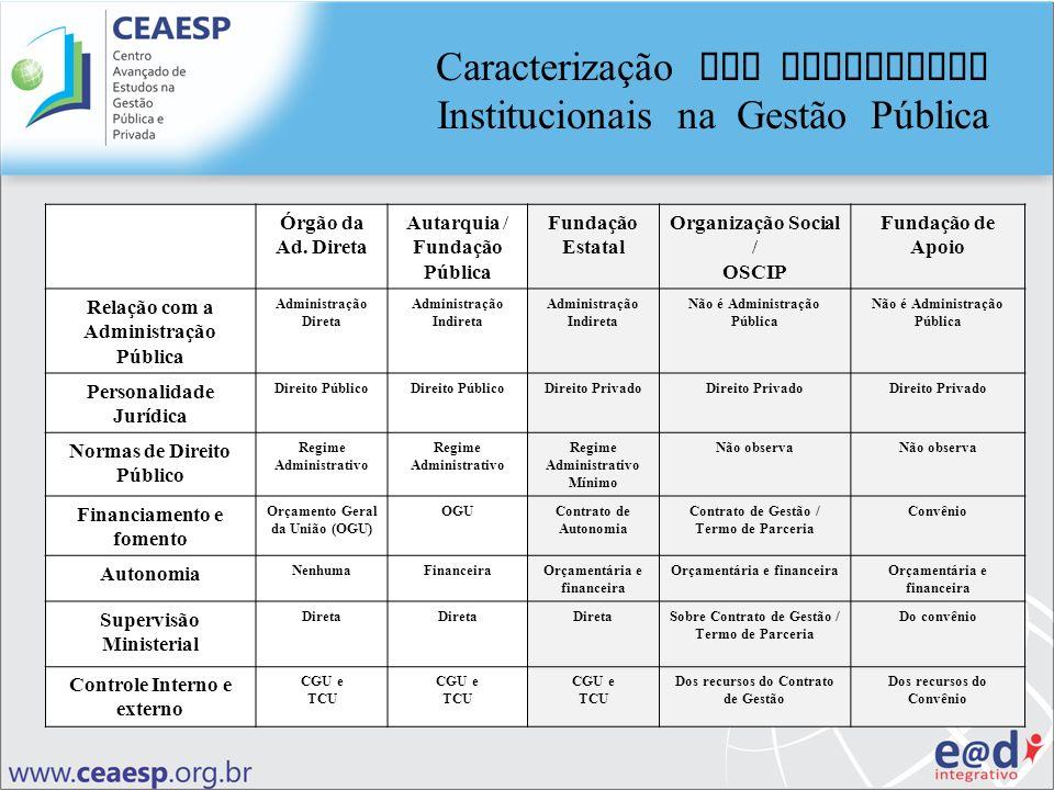Órgão da Ad. Direta Autarquia / Fundação Pública Fundação Estatal Organização Social / OSCIP Fundação de Apoio Relação com a Administração Pública Adm
