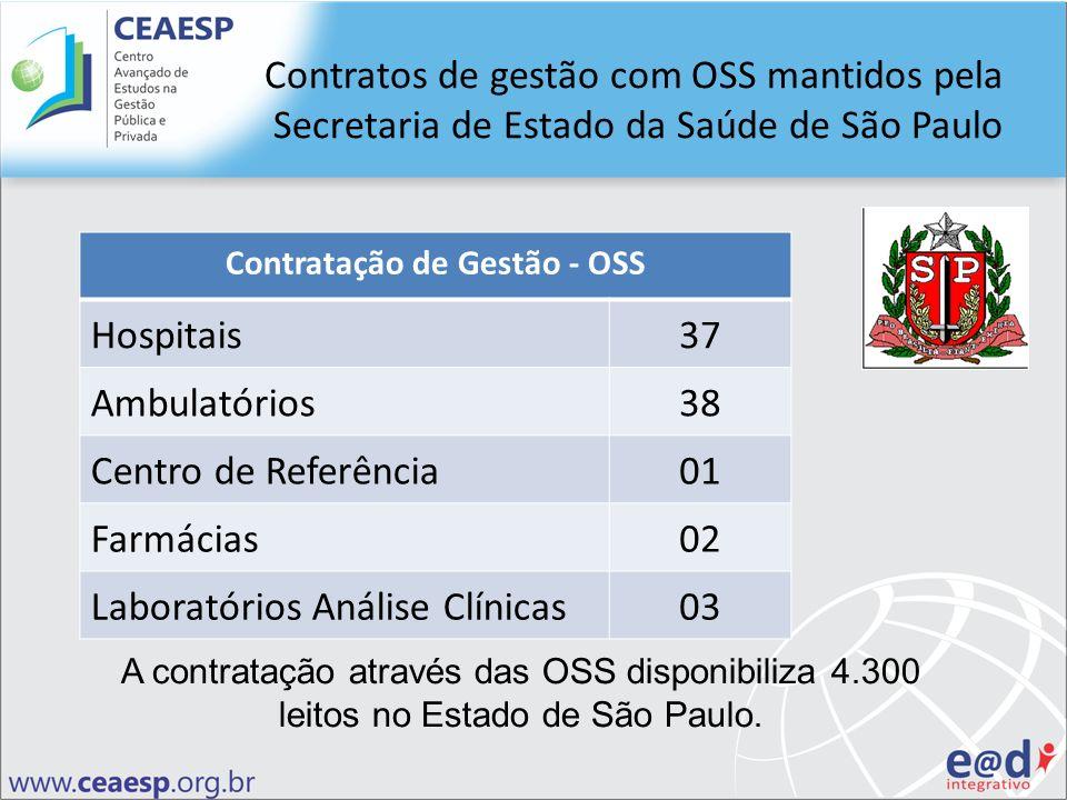 Contratos de gestão com OSS mantidos pela Secretaria de Estado da Saúde de São Paulo Contratação de Gestão - OSS Hospitais37 Ambulatórios38 Centro de