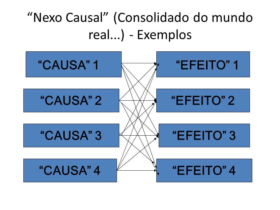 Nexo Causal (Consolidado do mundo real...) - Exemplos CAUSA 1 CAUSA 2 CAUSA 3 CAUSA 4 EFEITO 1 EFEITO 2 EFEITO 3 EFEITO 4
