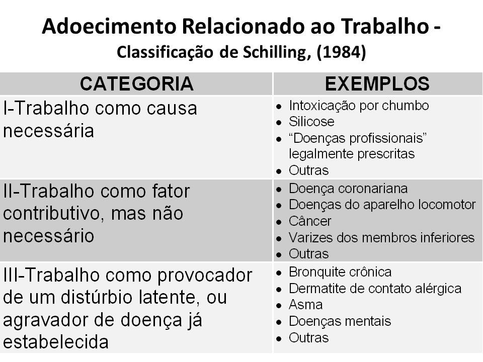 Adoecimento Relacionado ao Trabalho - Classificação de Schilling, (1984)