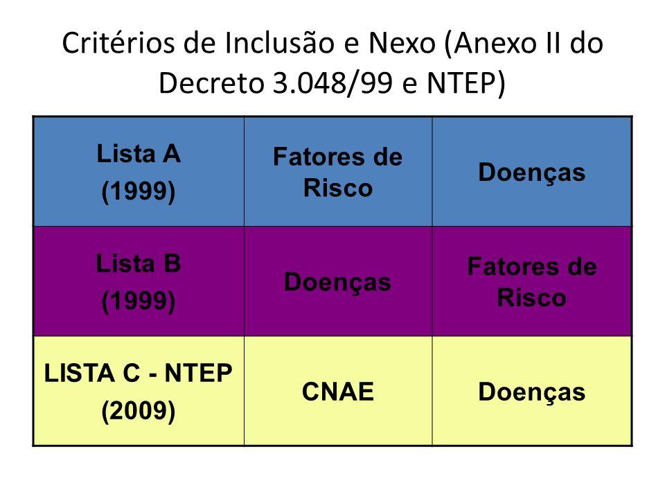 Critérios de Inclusão e Nexo (Anexo II do Decreto 3.048/99 e NTEP) Lista A (1999) Fatores de Risco Doenças Lista B (1999) Doenças Fatores de Risco LISTA C - NTEP (2009) CNAEDoenças