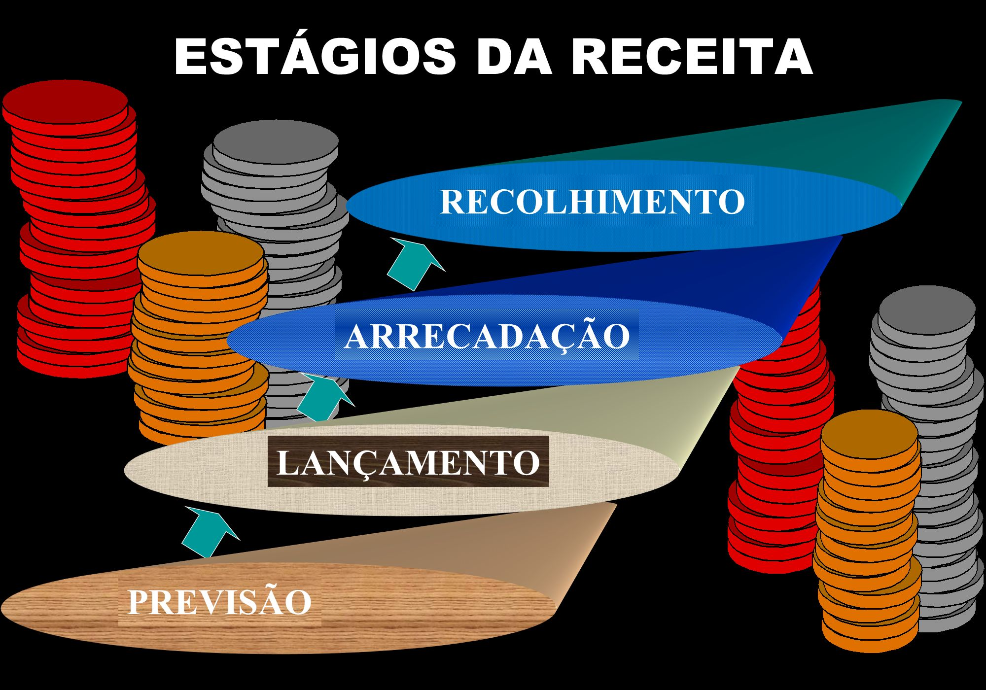 ESTÁGIOS DA RECEITA PREVISÃO LANÇAMENTO ARRECADAÇÃO RECOLHIMENTO