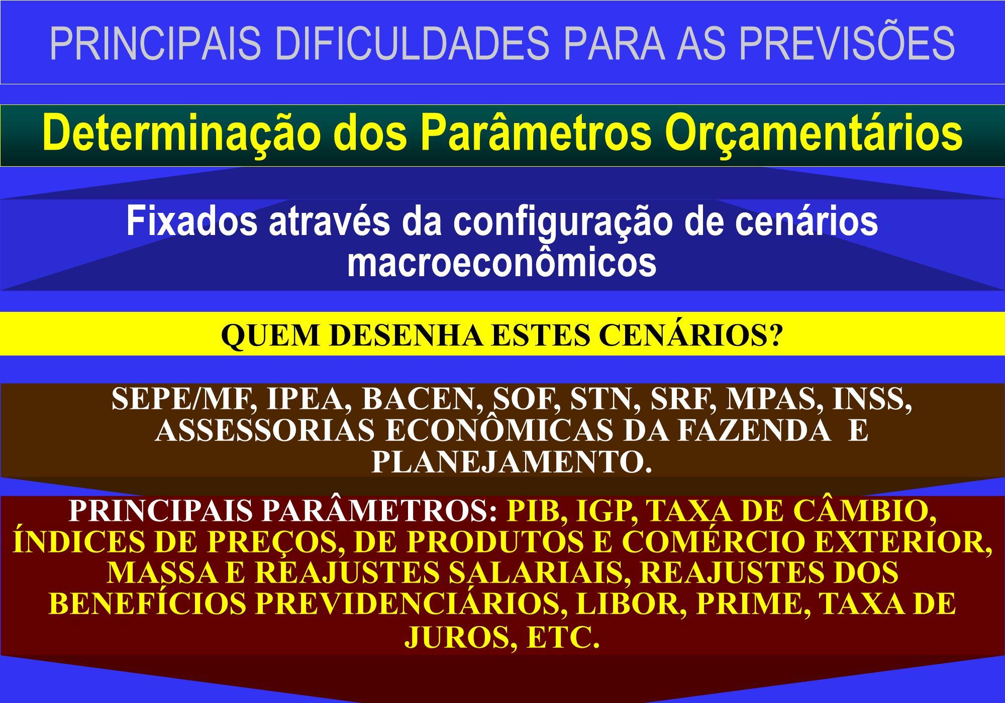 PRINCIPAIS DIFICULDADES PARA AS PREVISÕES Fixados através da configuração de cenários macroeconômicos Determinação dos Parâmetros Orçamentários SEPE/M