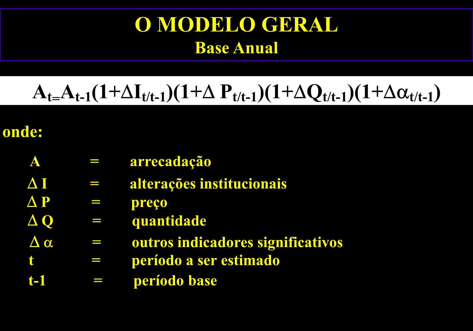 O MODELO GERAL Base Anual A t = A t-1 (1+ I t/t-1 )(1+ P t/t-1 )(1+ Q t/t-1 )(1+ t/t-1 ) onde: A = arrecadação I = alterações institucionais P = preço