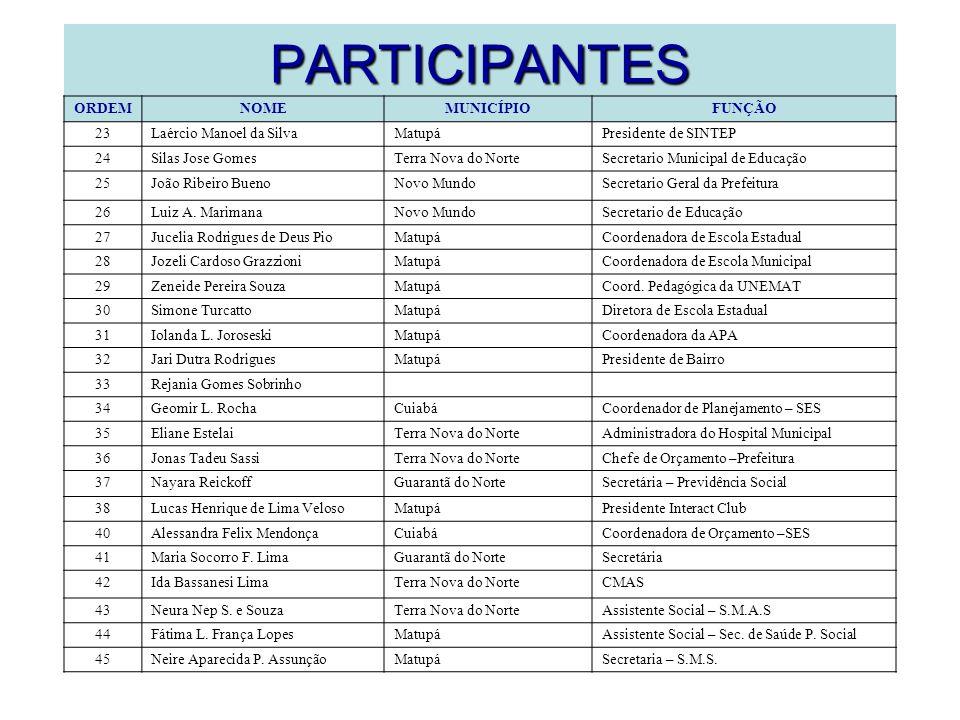 PARTICIPANTES ORDEMNOMEMUNICÍPIOFUNÇÃO 23Laércio Manoel da SilvaMatupáPresidente de SINTEP 24Silas Jose GomesTerra Nova do NorteSecretario Municipal d