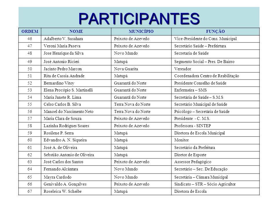 PARTICIPANTES ORDEMNOMEMUNICÍPIOFUNÇÃO 46Adalberto V.