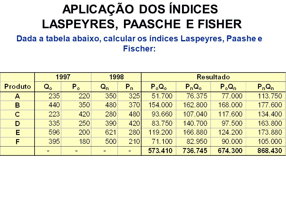 APLICAÇÃO DOS ÍNDICES LASPEYRES, PAASCHE E FISHER Dada a tabela abaixo, calcular os índices Laspeyres, Paashe e Fischer: