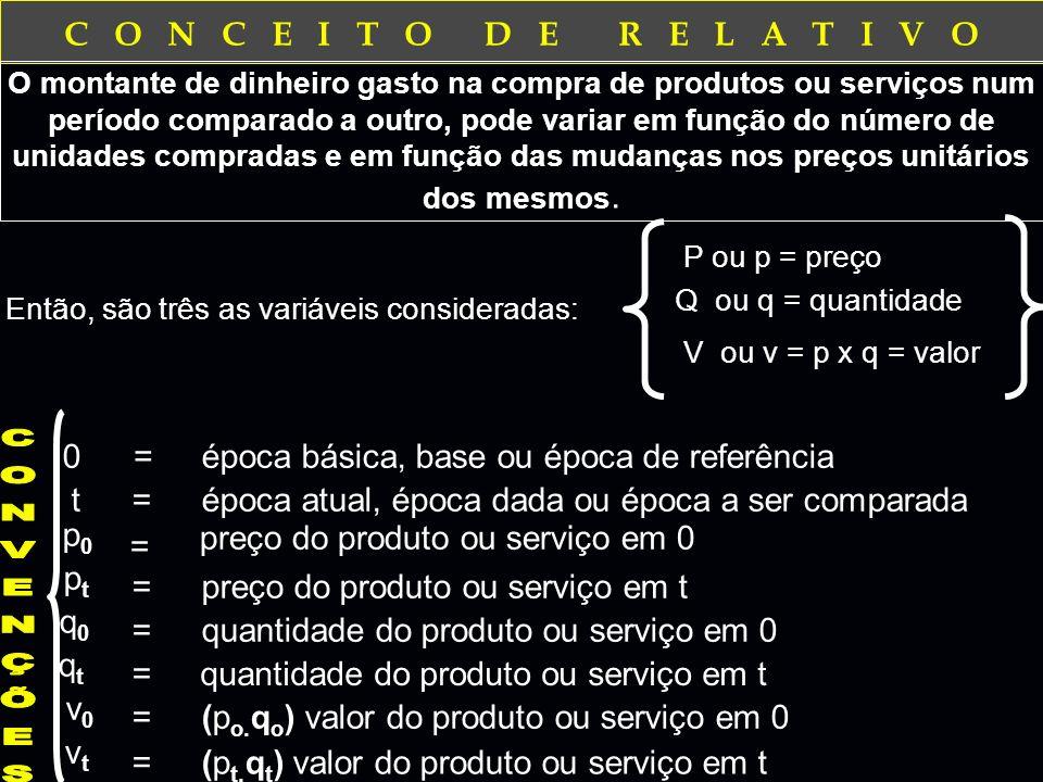 C O N C E I T O D E R E L A T I V O 0=época básica, base ou época de referência O montante de dinheiro gasto na compra de produtos ou serviços num período comparado a outro, pode variar em função do número de unidades compradas e em função das mudanças nos preços unitários dos mesmos.