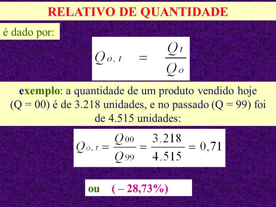 exemplo: a quantidade de um produto vendido hoje (Q = 00) é de 3.218 unidades, e no passado (Q = 99) foi de 4.515 unidades: RELATIVO DE QUANTIDADE é dado por: ou ( – 28,73%)