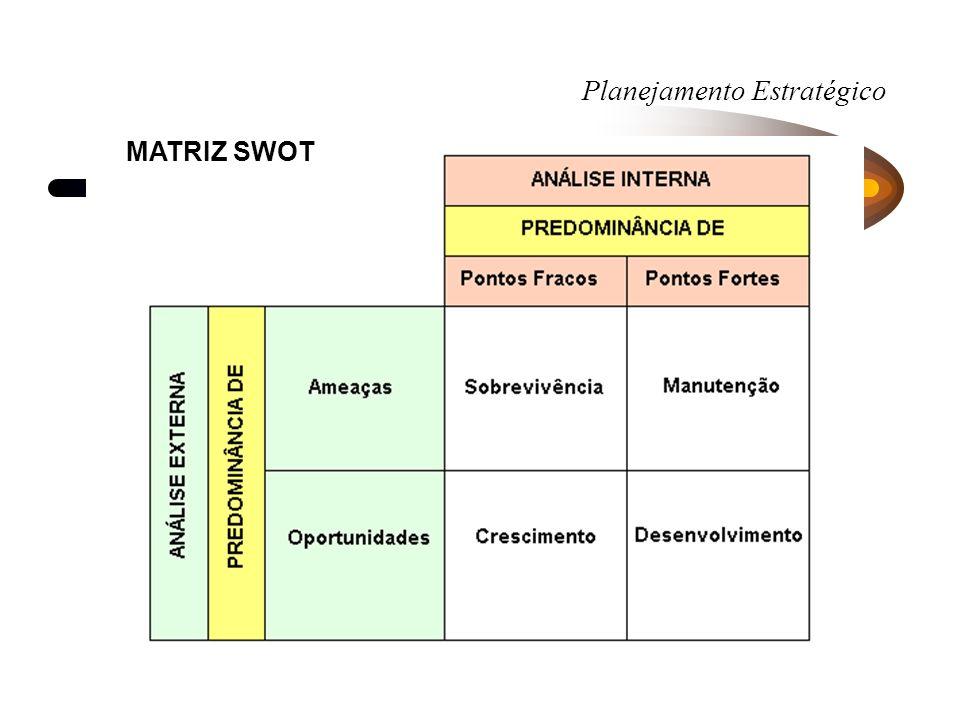 Planejamento Estratégico MATRIZ SWOT