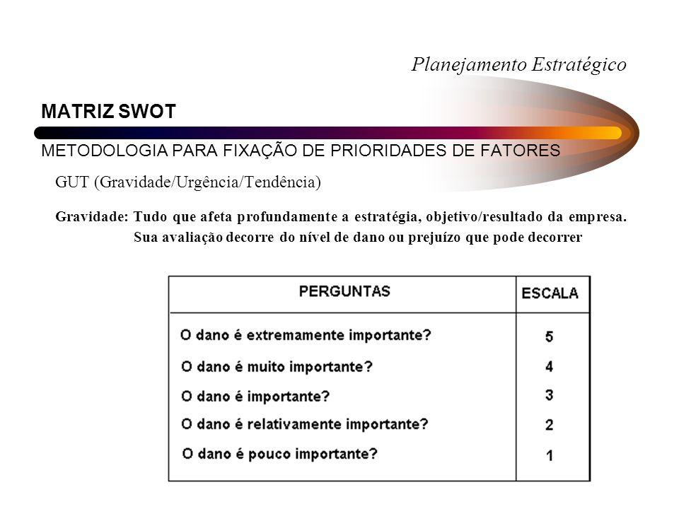Planejamento Estratégico MATRIZ SWOT METODOLOGIA PARA FIXAÇÃO DE PRIORIDADES DE FATORES GUT (Gravidade/Urgência/Tendência) Gravidade: Tudo que afeta profundamente a estratégia, objetivo/resultado da empresa.