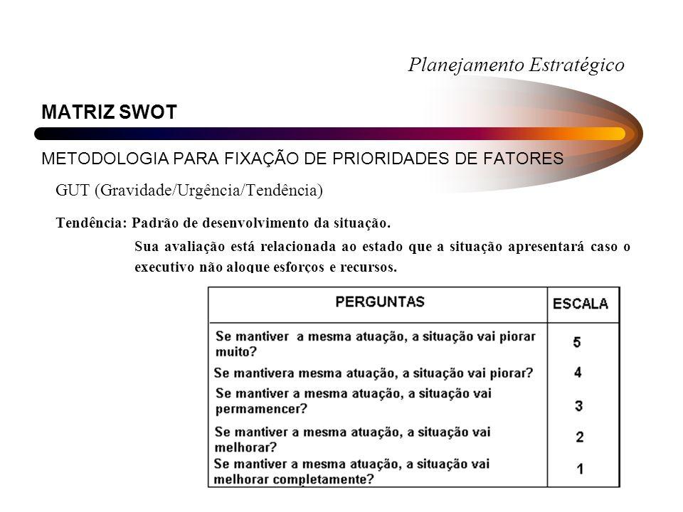 Planejamento Estratégico MATRIZ SWOT METODOLOGIA PARA FIXAÇÃO DE PRIORIDADES DE FATORES GUT (Gravidade/Urgência/Tendência) Tendência: Padrão de desenvolvimento da situação.