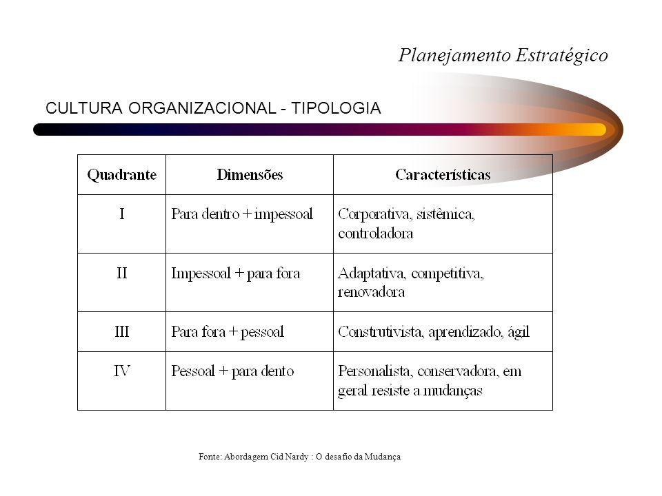 CULTURA ORGANIZACIONAL - TIPOLOGIA Fonte: Abordagem Cid Nardy : O desafio da Mudança Planejamento Estratégico