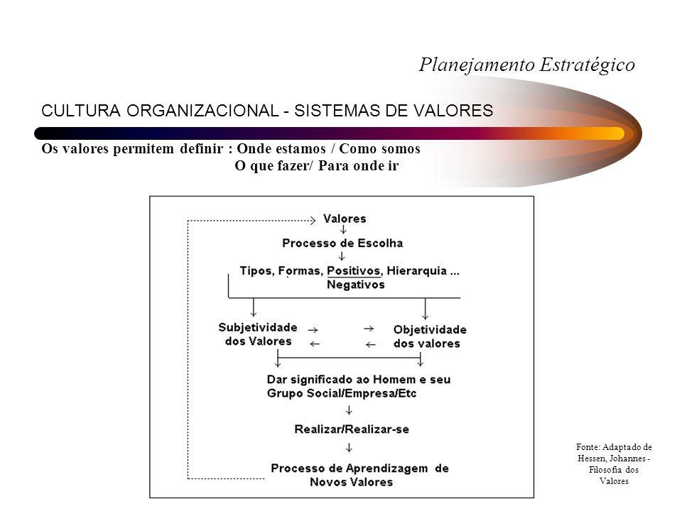 Planejamento Estratégico CULTURA ORGANIZACIONAL - SISTEMAS DE VALORES Os valores permitem definir : Onde estamos / Como somos O que fazer/ Para onde ir Fonte: Adaptado de Hessen, Johannes - Filosofia dos Valores