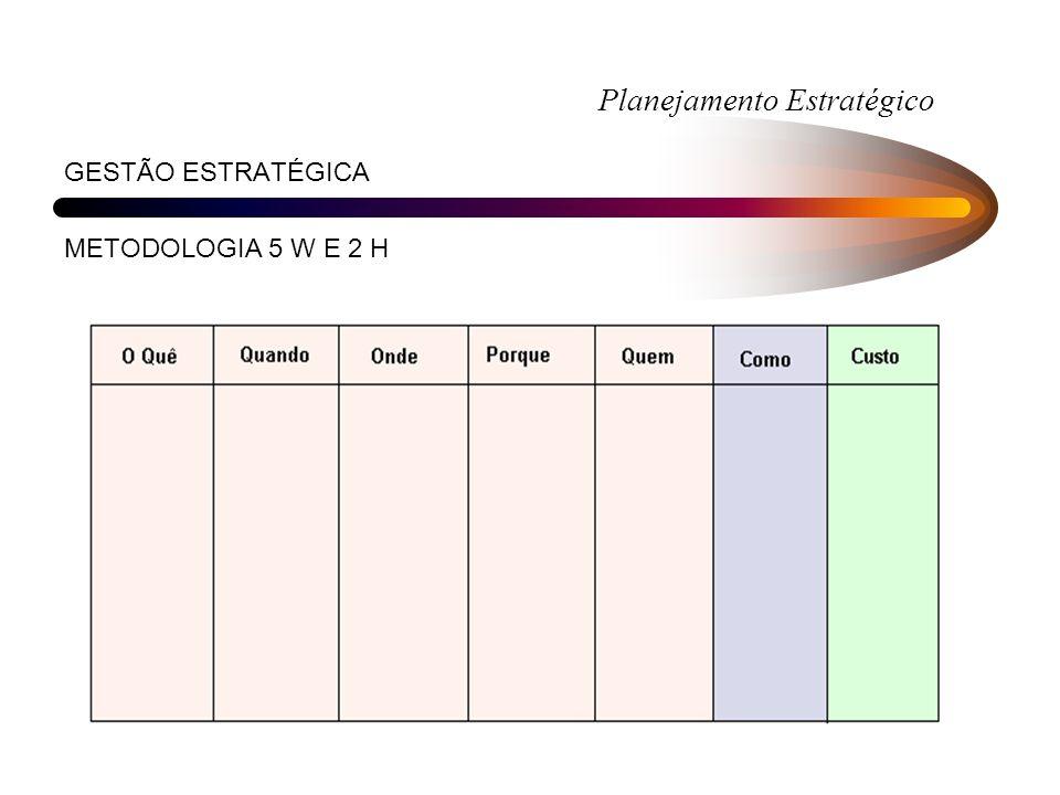 Planejamento Estratégico GESTÃO ESTRATÉGICA METODOLOGIA 5 W E 2 H WHAT / WHEN / WHERE / WHY / WHO / HOW / HOW MUCH?