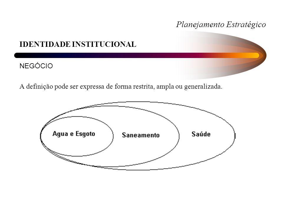 Planejamento Estratégico IDENTIDADE INSTITUCIONAL AMBIENTE EXTERNO Destinado a avaliar a real necessidade de estratégias.