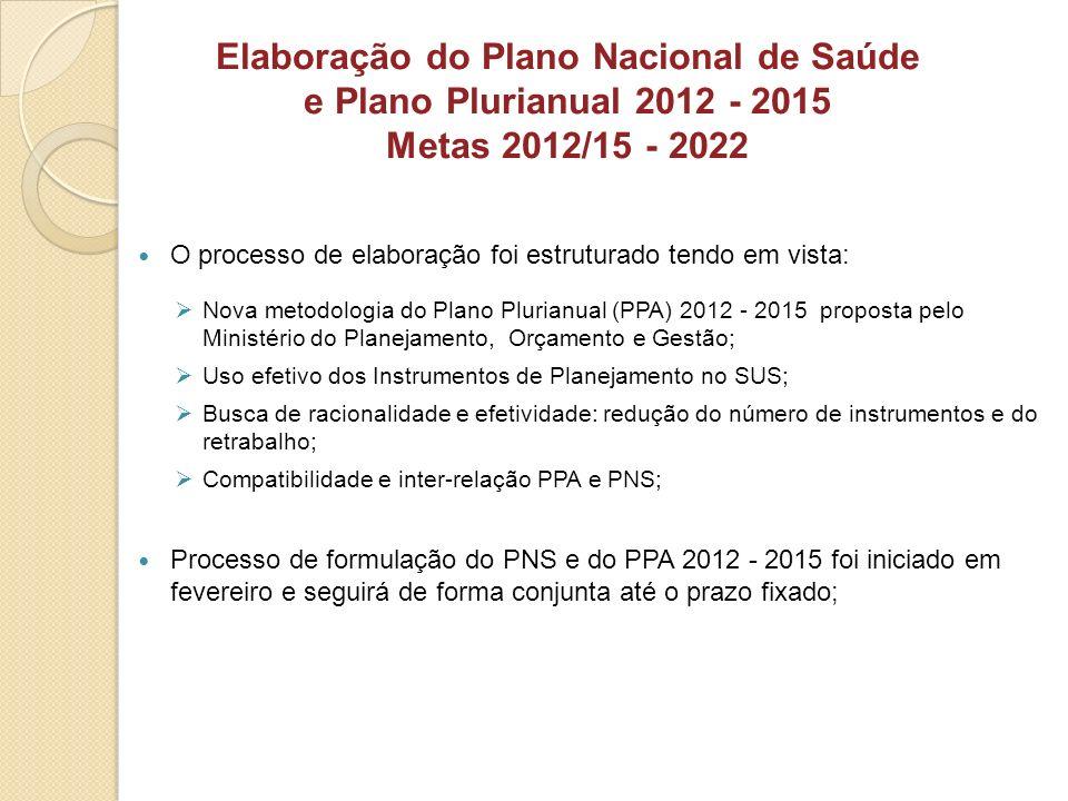 O processo de elaboração foi estruturado tendo em vista: Nova metodologia do Plano Plurianual (PPA) 2012 - 2015 proposta pelo Ministério do Planejamen