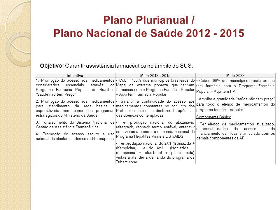 Objetivo: Garantir assistência farmacêutica no âmbito do SUS. Plano Plurianual / Plano Nacional de Saúde 2012 - 2015 IniciativaMeta 2012 - 2015Meta 20