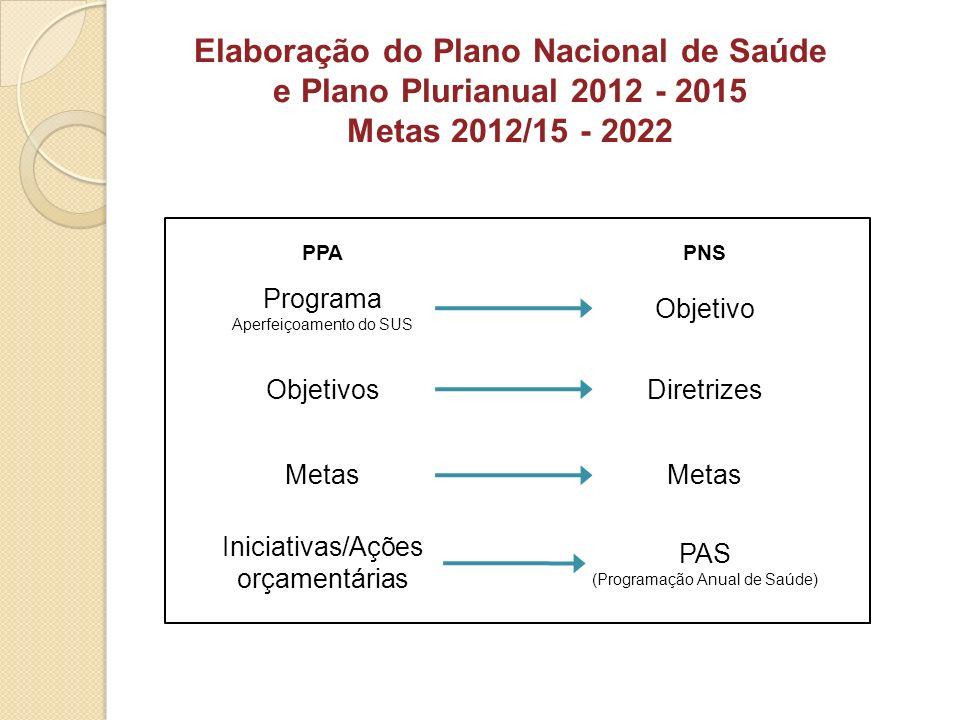 PPAPNS Programa Aperfeiçoamento do SUS Objetivo ObjetivosDiretrizes Metas Elaboração do Plano Nacional de Saúde e Plano Plurianual 2012 - 2015 Metas 2