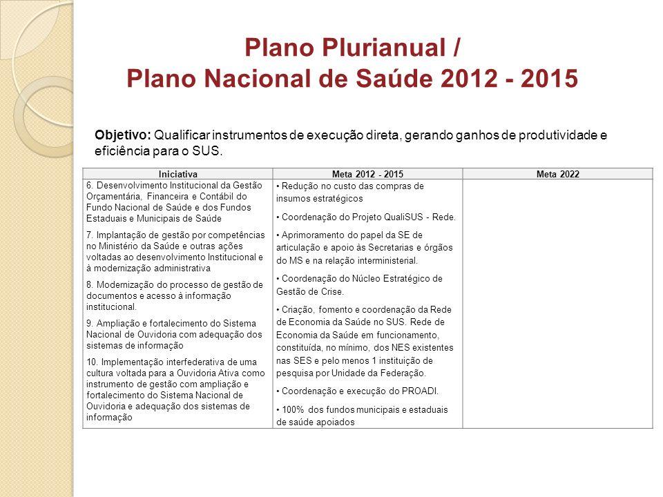 Objetivo: Qualificar instrumentos de execução direta, gerando ganhos de produtividade e eficiência para o SUS. Plano Plurianual / Plano Nacional de Sa