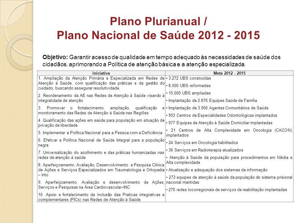 Plano Plurianual / Plano Nacional de Saúde 2012 - 2015 IniciativaMeta 2012 - 2015 1. Ampliação da Atenção Primária e Especializada em Redes de Atenção