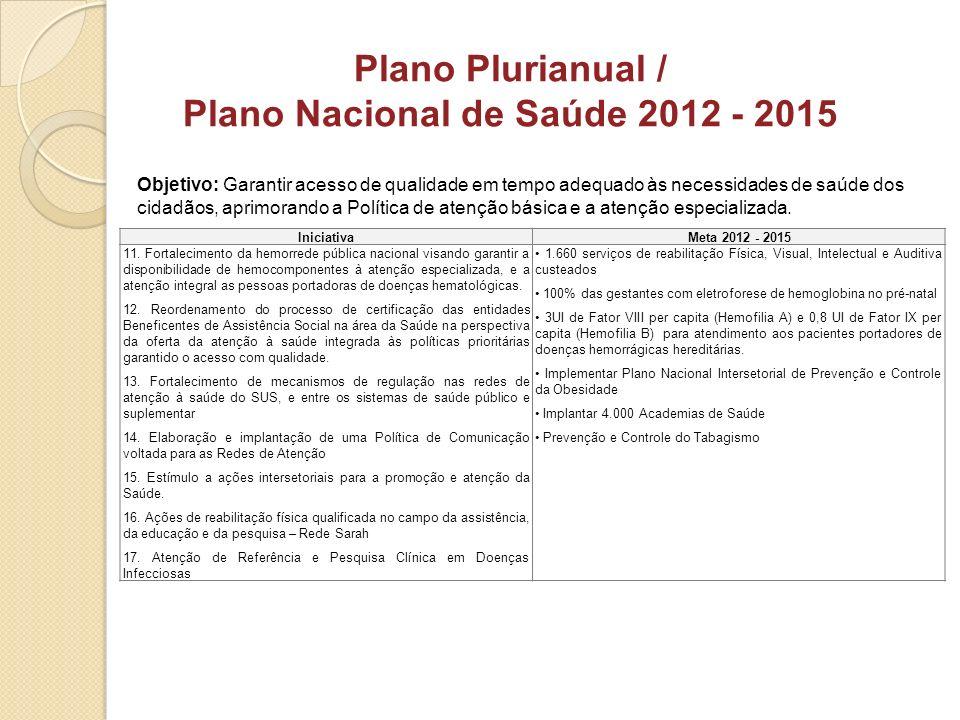 Plano Plurianual / Plano Nacional de Saúde 2012 - 2015 IniciativaMeta 2012 - 2015 11. Fortalecimento da hemorrede pública nacional visando garantir a