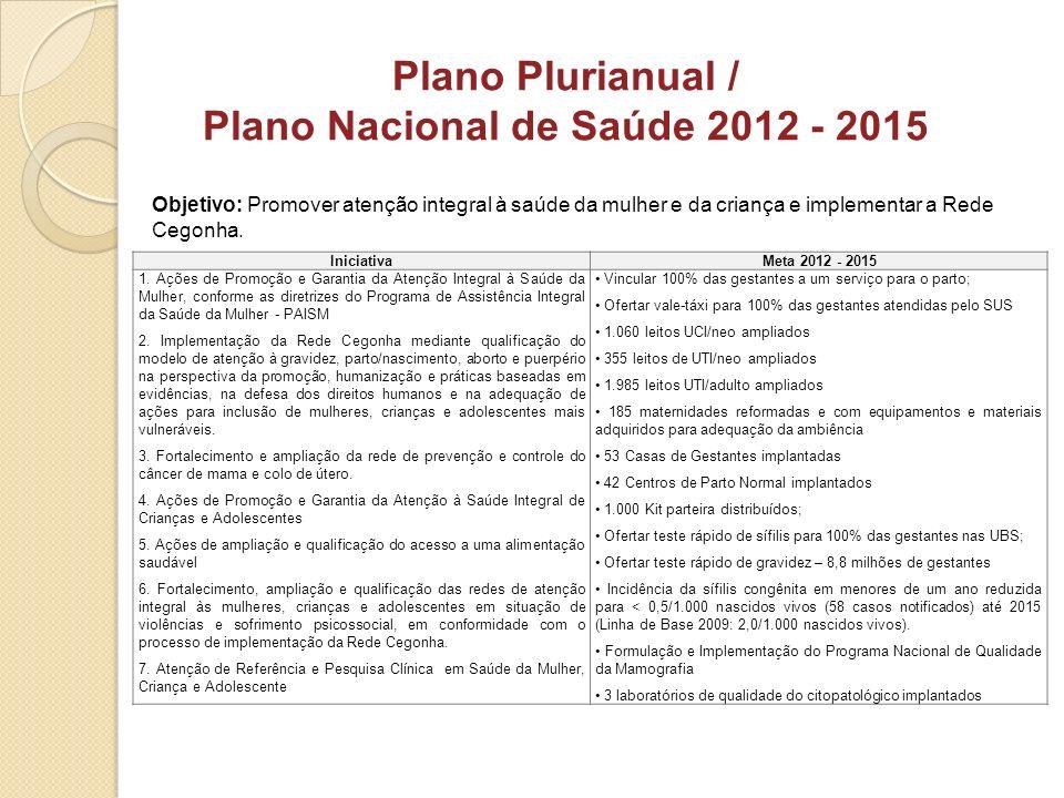 Objetivo: Promover atenção integral à saúde da mulher e da criança e implementar a Rede Cegonha. Plano Plurianual / Plano Nacional de Saúde 2012 - 201