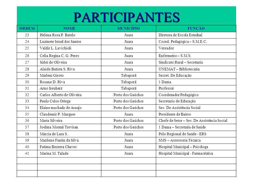 PARTICIPANTES ORDEMNOMEMUNICÍPIOFUNÇÃO 23Helena Rosa P.