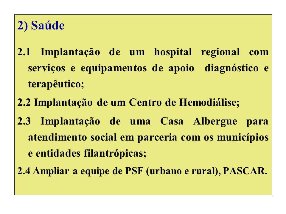 2) Saúde 2.1 Implantação de um hospital regional com serviços e equipamentos de apoio diagnóstico e terapêutico; 2.2 Implantação de um Centro de Hemodiálise; 2.3 Implantação de uma Casa Albergue para atendimento social em parceria com os municípios e entidades filantrópicas; 2.4 Ampliar a equipe de PSF (urbano e rural), PASCAR.