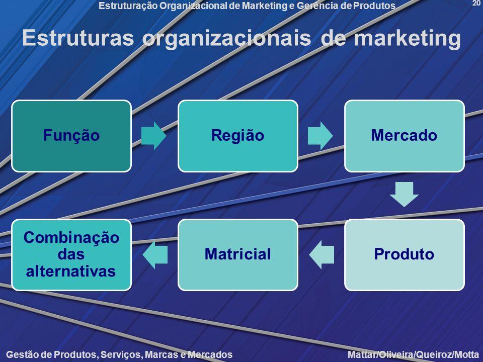 Gestão de Produtos, Serviços, Marcas e Mercados Mattar/Oliveira/Queiroz/Motta Estruturação Organizacional de Marketing e Gerência de Produtos 20 Estru