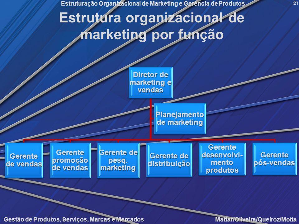 Gestão de Produtos, Serviços, Marcas e Mercados Mattar/Oliveira/Queiroz/Motta Estruturação Organizacional de Marketing e Gerência de Produtos 21 Estru