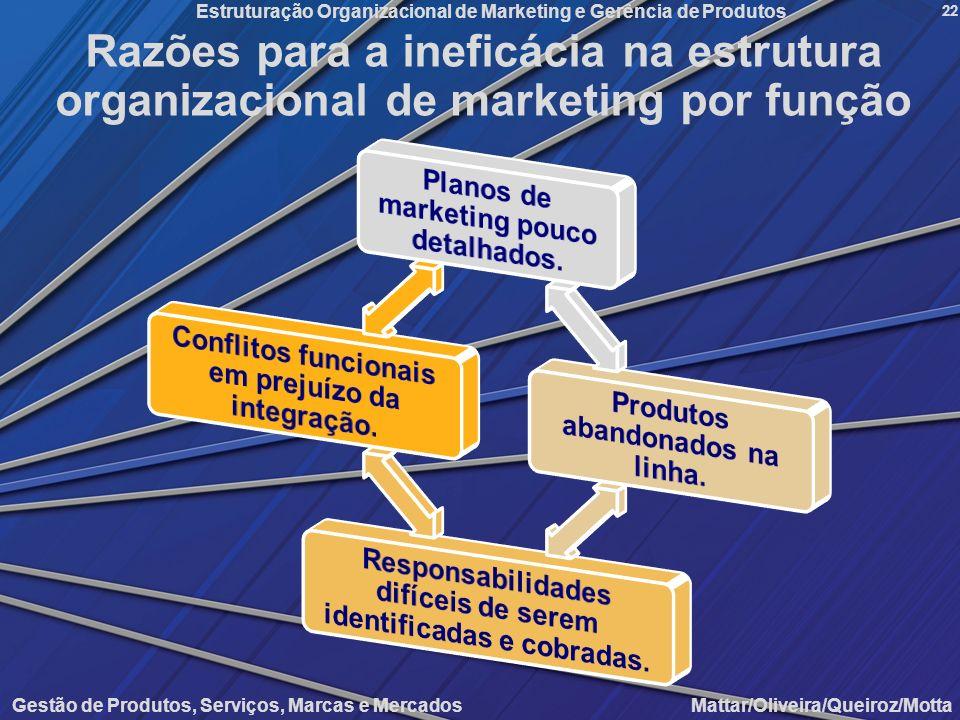Gestão de Produtos, Serviços, Marcas e Mercados Mattar/Oliveira/Queiroz/Motta Estruturação Organizacional de Marketing e Gerência de Produtos 22 Razõe