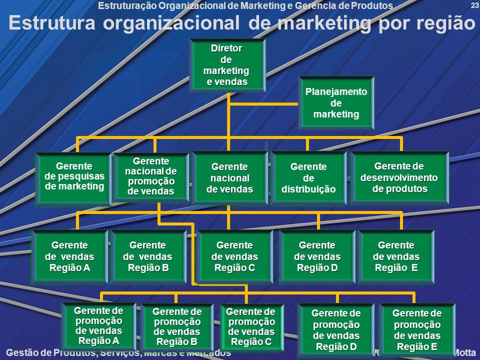 Gestão de Produtos, Serviços, Marcas e Mercados Mattar/Oliveira/Queiroz/Motta Estruturação Organizacional de Marketing e Gerência de Produtos 23 Estru