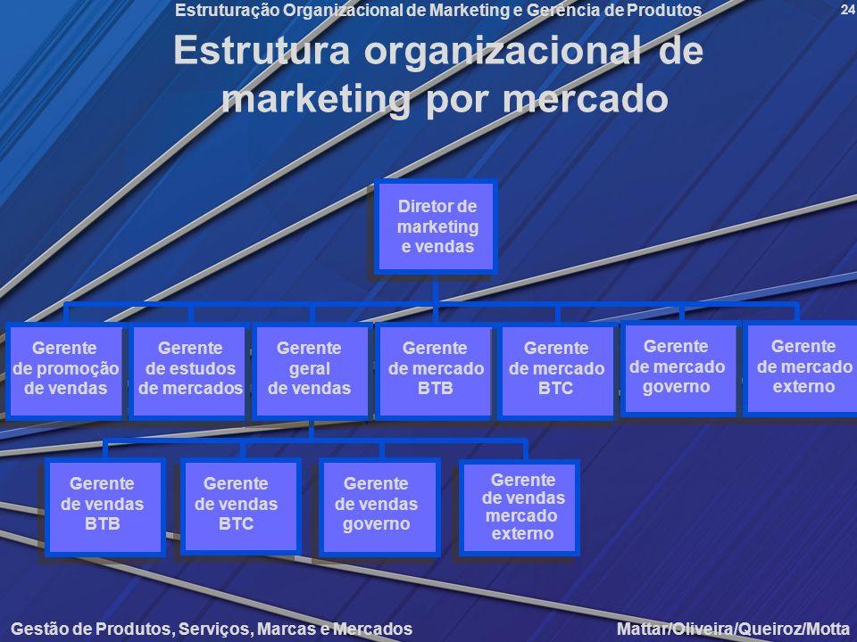 Gestão de Produtos, Serviços, Marcas e Mercados Mattar/Oliveira/Queiroz/Motta Estruturação Organizacional de Marketing e Gerência de Produtos 24 Estru