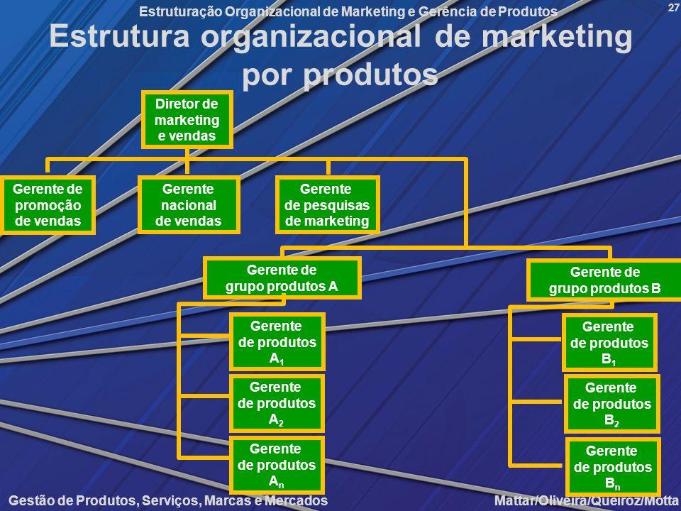 Gestão de Produtos, Serviços, Marcas e Mercados Mattar/Oliveira/Queiroz/Motta Estruturação Organizacional de Marketing e Gerência de Produtos 27 Estru