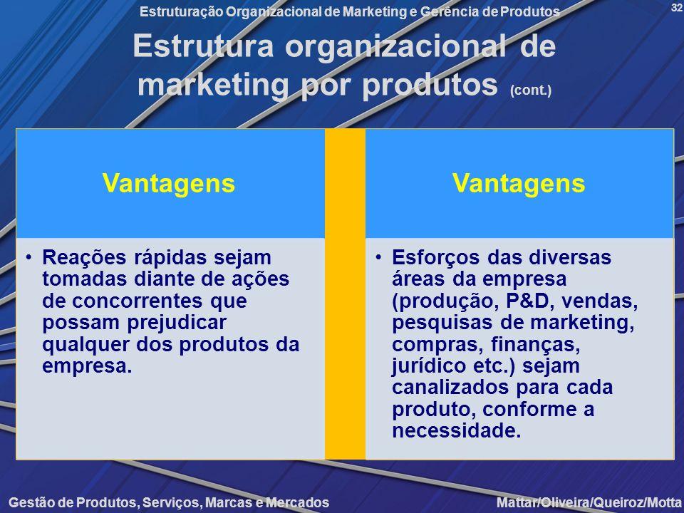 Gestão de Produtos, Serviços, Marcas e Mercados Mattar/Oliveira/Queiroz/Motta Estruturação Organizacional de Marketing e Gerência de Produtos 32 Estru