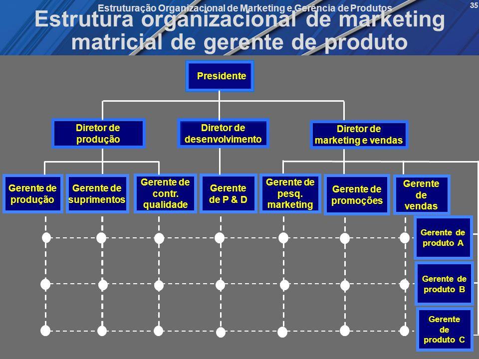 Gestão de Produtos, Serviços, Marcas e Mercados Mattar/Oliveira/Queiroz/Motta Estruturação Organizacional de Marketing e Gerência de Produtos 35 Estru