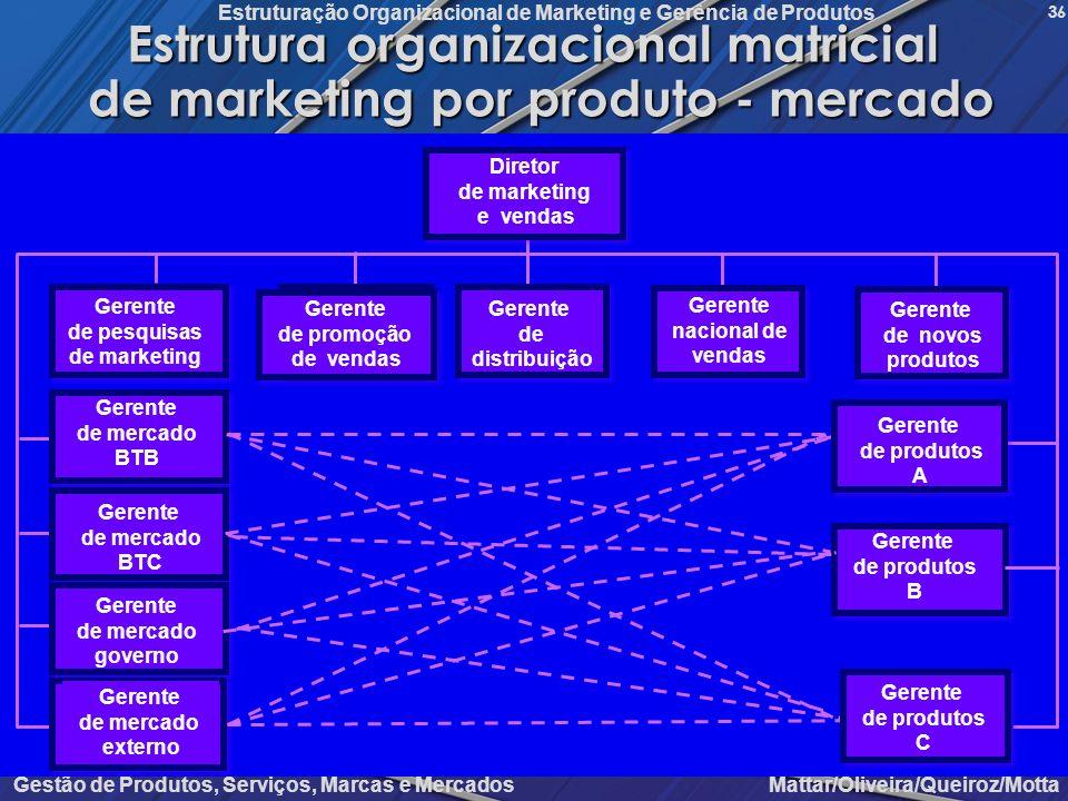 Gestão de Produtos, Serviços, Marcas e Mercados Mattar/Oliveira/Queiroz/Motta Estruturação Organizacional de Marketing e Gerência de Produtos 36 Estru