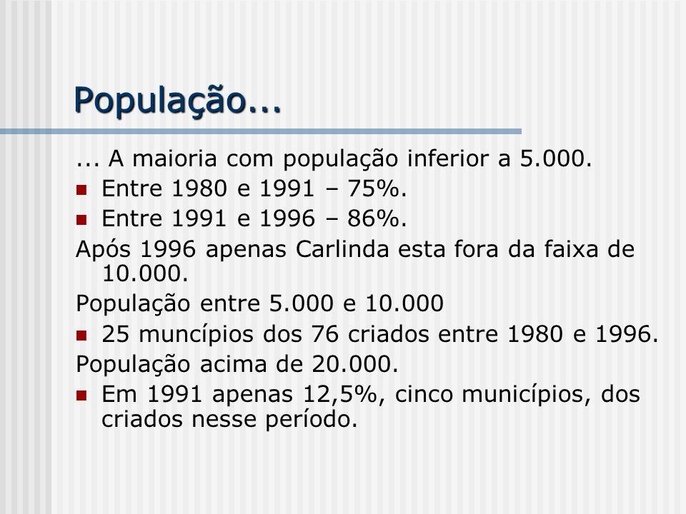 População...... A maioria com população inferior a 5.000. Entre 1980 e 1991 – 75%. Entre 1991 e 1996 – 86%. Após 1996 apenas Carlinda esta fora da fai