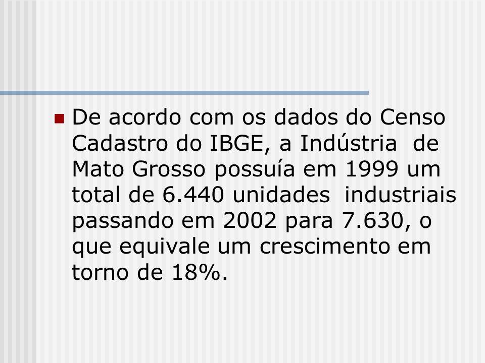 De acordo com os dados do Censo Cadastro do IBGE, a Indústria de Mato Grosso possuía em 1999 um total de 6.440 unidades industriais passando em 2002 p