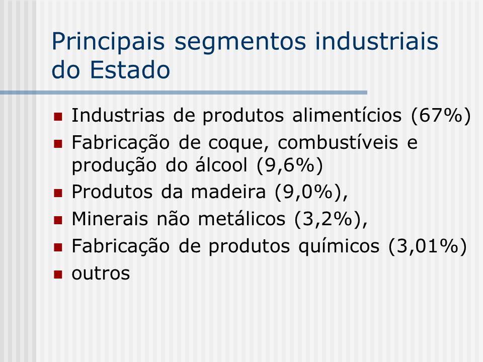 Principais segmentos industriais do Estado Industrias de produtos alimentícios (67%) Fabricação de coque, combustíveis e produção do álcool (9,6%) Pro