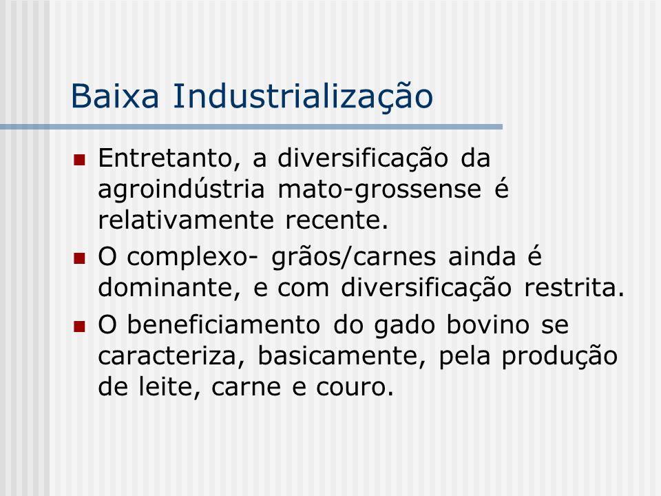 Baixa Industrialização Entretanto, a diversificação da agroindústria mato-grossense é relativamente recente. O complexo- grãos/carnes ainda é dominant