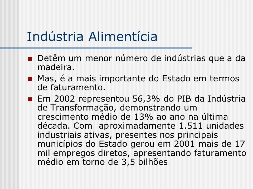 Indústria Alimentícia Detêm um menor número de indústrias que a da madeira. Mas, é a mais importante do Estado em termos de faturamento. Em 2002 repre