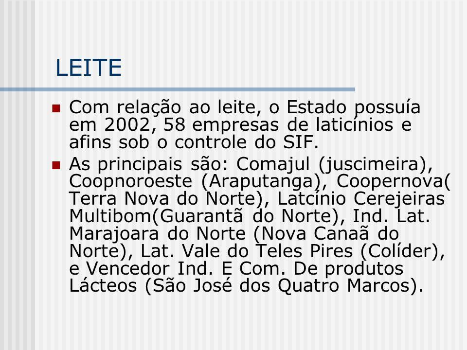 LEITE Com relação ao leite, o Estado possuía em 2002, 58 empresas de laticínios e afins sob o controle do SIF. As principais são: Comajul (juscimeira)