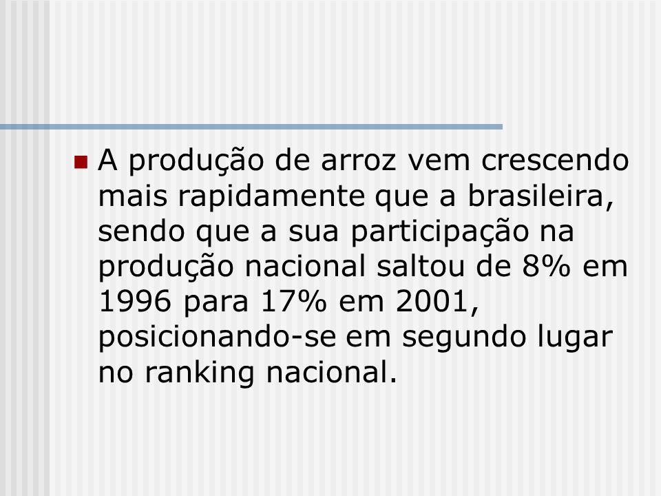 A produção de arroz vem crescendo mais rapidamente que a brasileira, sendo que a sua participação na produção nacional saltou de 8% em 1996 para 17% e