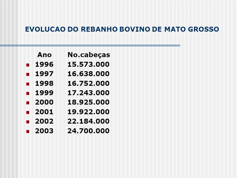 EVOLUCAO DO REBANHO BOVINO DE MATO GROSSO Ano No.cabeças 1996 15.573.000 1997 16.638.000 1998 16.752.000 1999 17.243.000 2000 18.925.000 2001 19.922.0