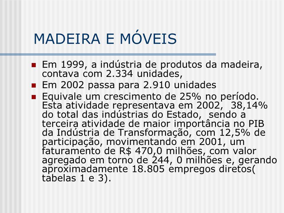 MADEIRA E MÓVEIS Em 1999, a indústria de produtos da madeira, contava com 2.334 unidades, Em 2002 passa para 2.910 unidades Equivale um crescimento de