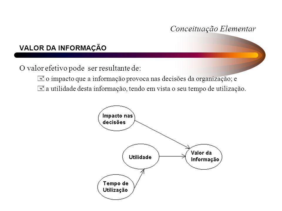 Conceituação Elementar VALOR DA INFORMAÇÃO O valor efetivo pode ser resultante de: +o impacto que a informação provoca nas decisões da organização; e